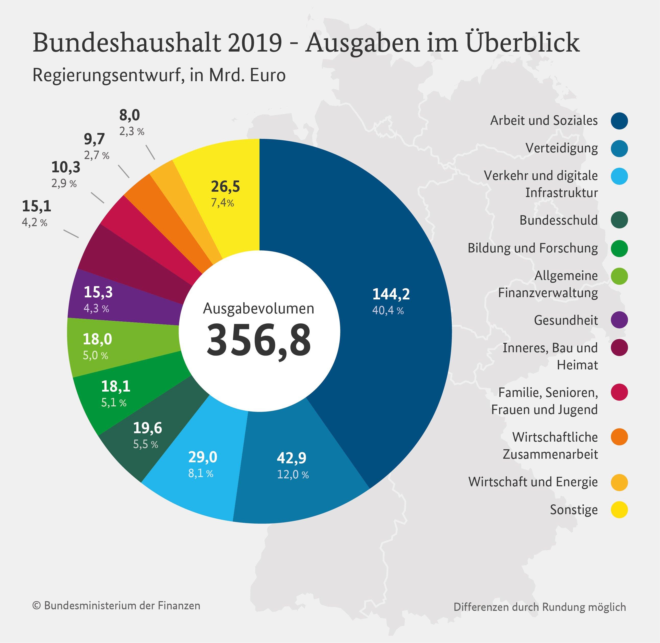 Bundeshaushalt-2019